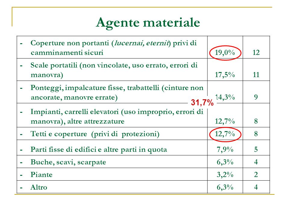 Agente materiale - Coperture non portanti (lucernai, eternit) privi di camminamenti sicuri. 19,0%