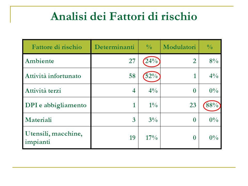 Analisi dei Fattori di rischio