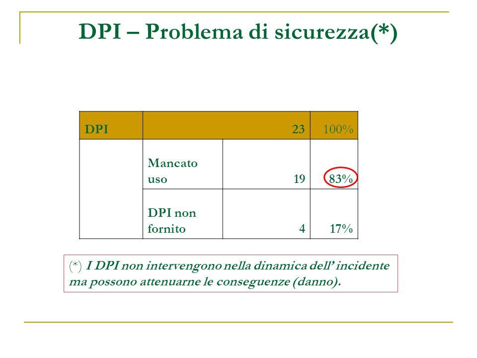 DPI – Problema di sicurezza(*)