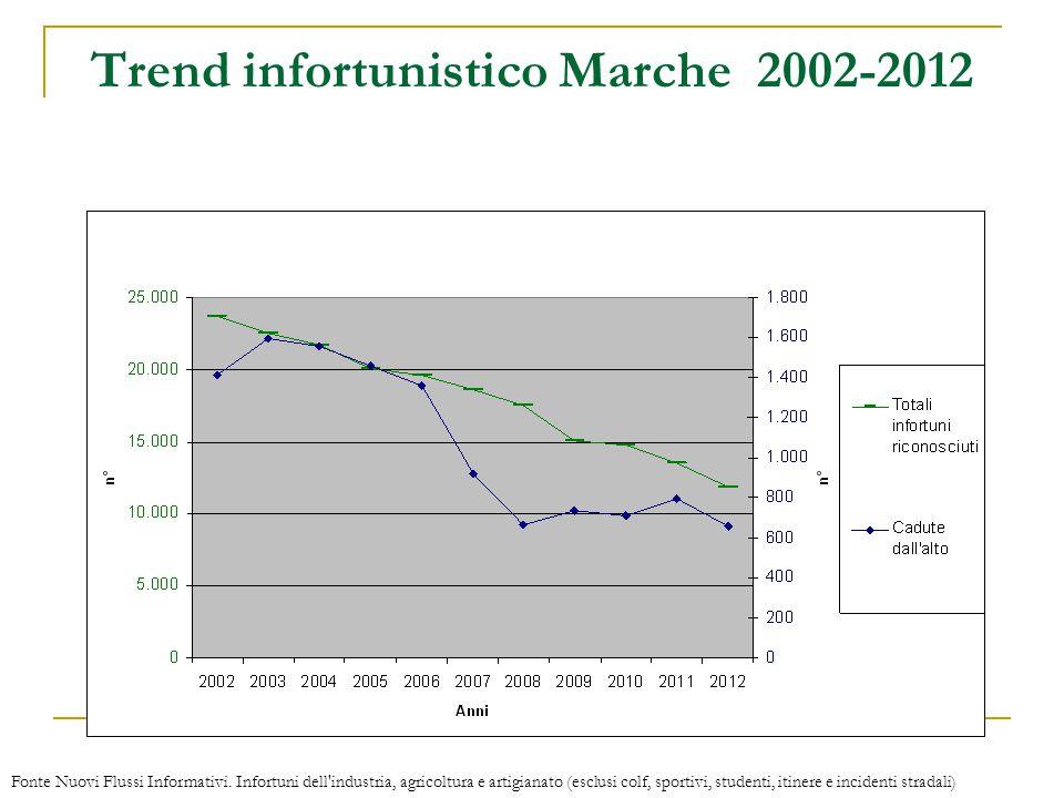 Trend infortunistico Marche 2002-2012