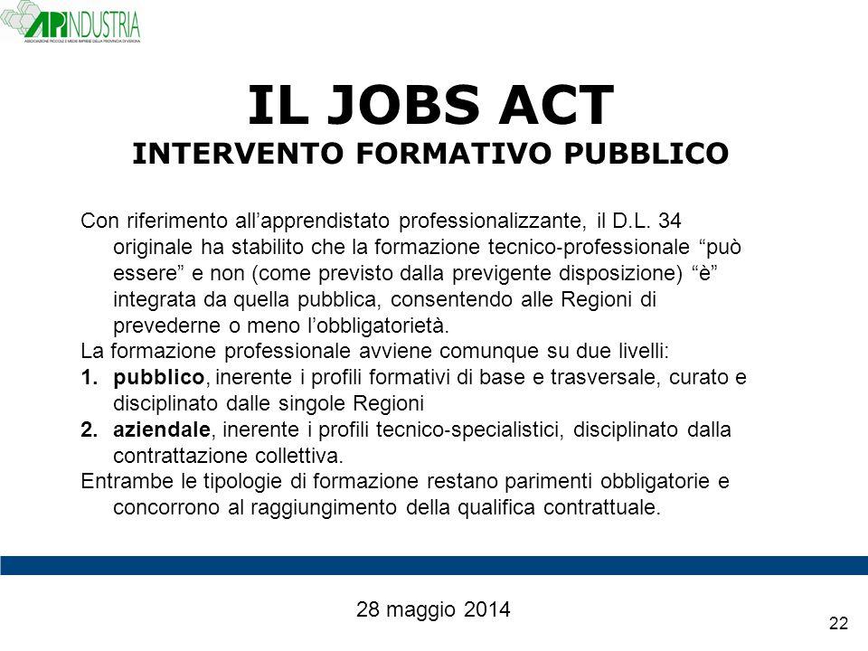 IL JOBS ACT INTERVENTO FORMATIVO PUBBLICO