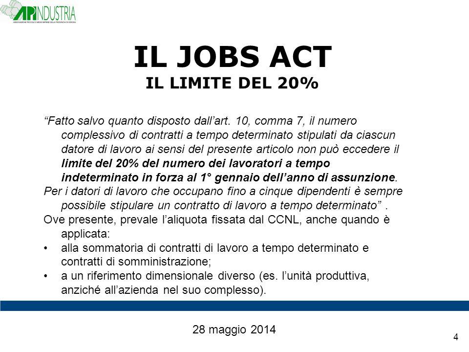 IL JOBS ACT IL LIMITE DEL 20%