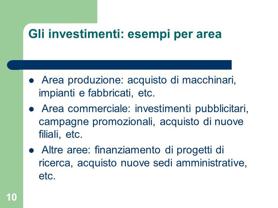 Gli investimenti: esempi per area