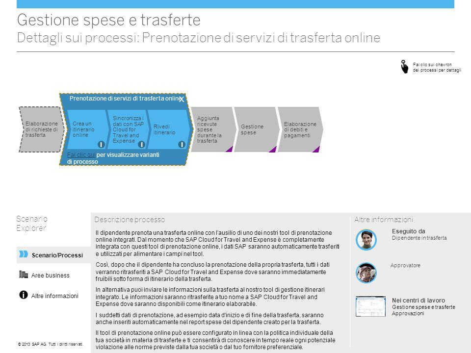 Gestione spese e trasferte Dettagli sui processi: Prenotazione di servizi di trasferta online
