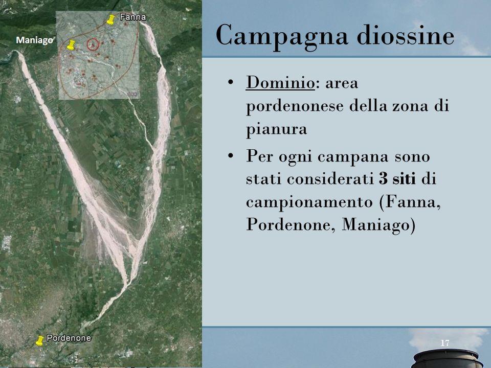 Campagna diossine Dominio: area pordenonese della zona di pianura
