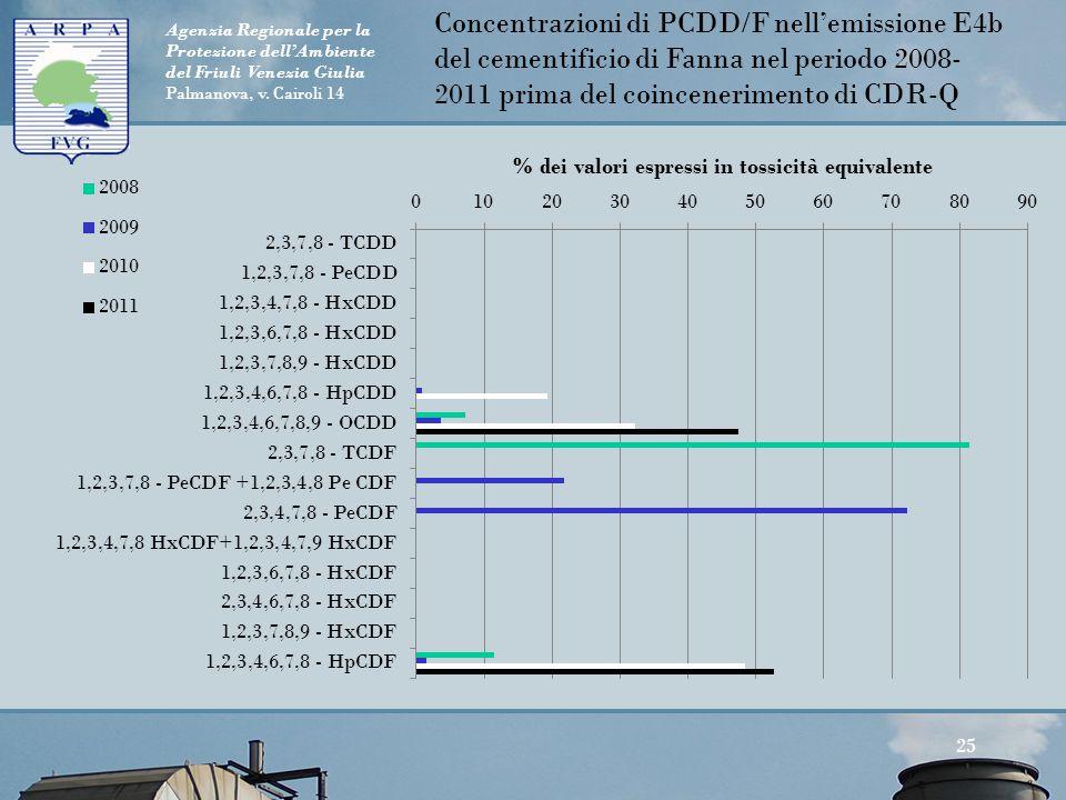 Concentrazioni di PCDD/F nell'emissione E4b del cementificio di Fanna nel periodo 2008-2011 prima del coincenerimento di CDR-Q