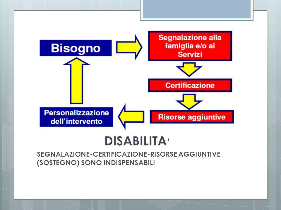 DISABILITA' SEGNALAZIONE-CERTIFICAZIONE-RISORSE AGGIUNTIVE (SOSTEGNO) SONO INDISPENSABILI