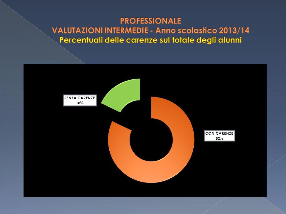 PROFESSIONALE VALUTAZIONI INTERMEDIE - Anno scolastico 2013/14 Percentuali delle carenze sul totale degli alunni