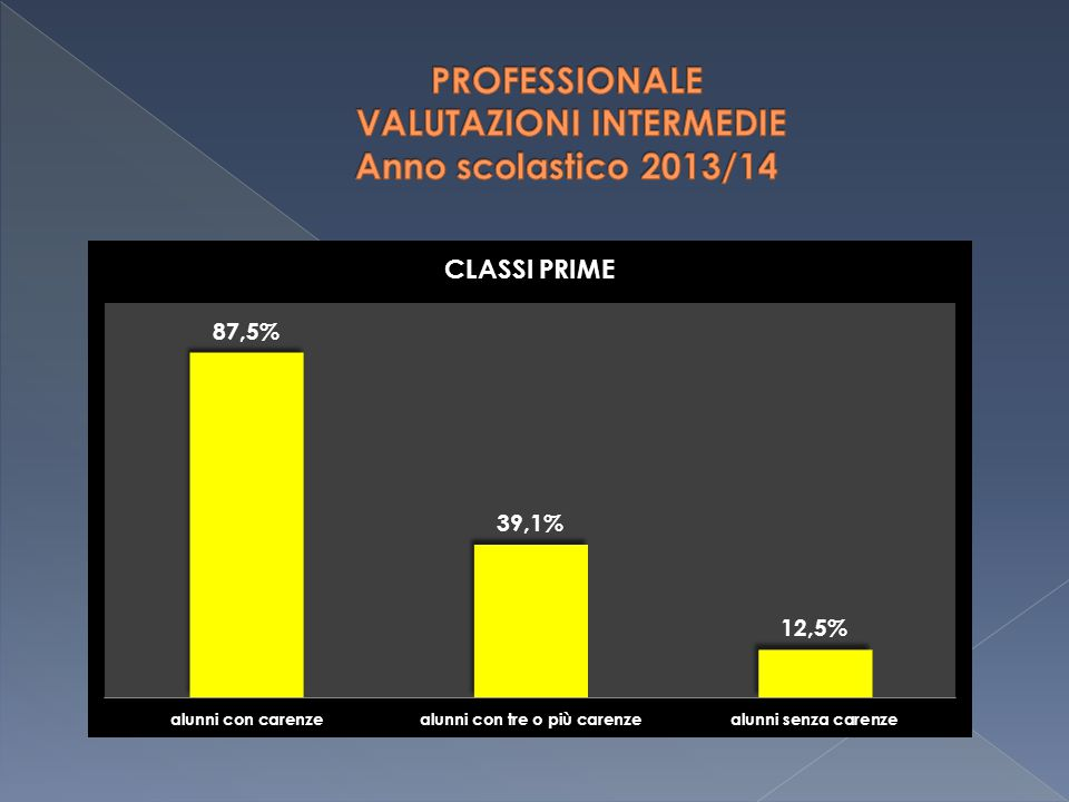 PROFESSIONALE VALUTAZIONI INTERMEDIE Anno scolastico 2013/14