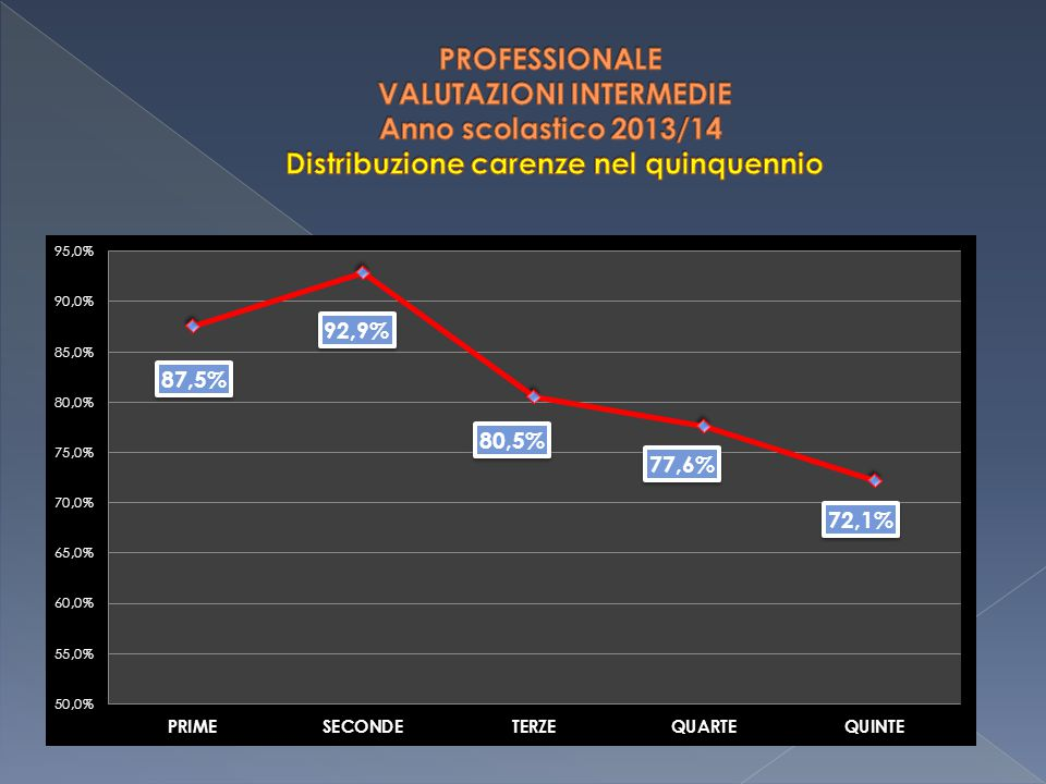 PROFESSIONALE VALUTAZIONI INTERMEDIE Anno scolastico 2013/14 Distribuzione carenze nel quinquennio