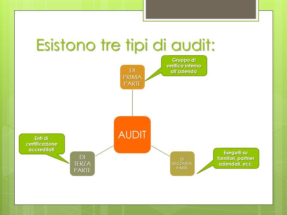 Esistono tre tipi di audit: