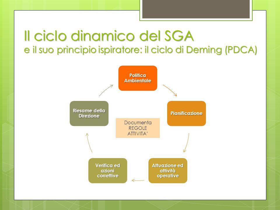 Il ciclo dinamico del SGA e il suo principio ispiratore: il ciclo di Deming (PDCA)