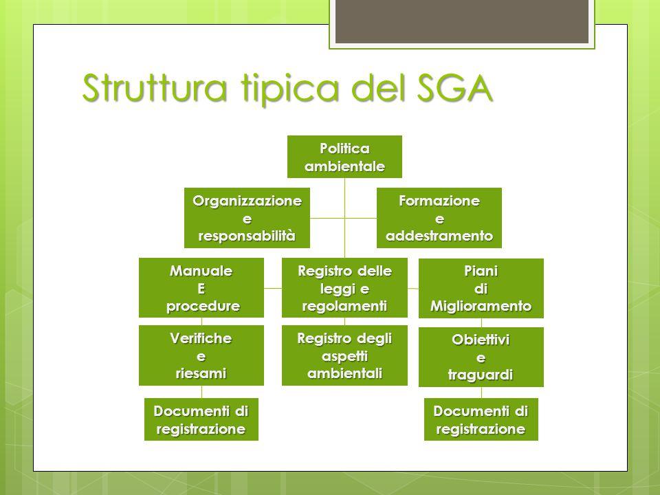 Struttura tipica del SGA