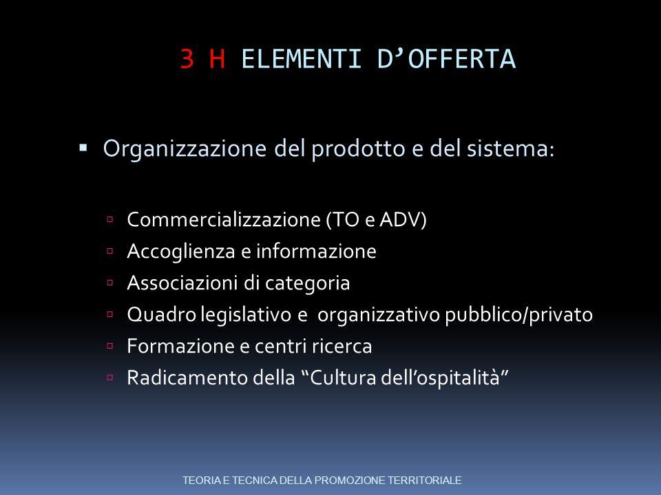 3 H ELEMENTI D'OFFERTA Organizzazione del prodotto e del sistema: