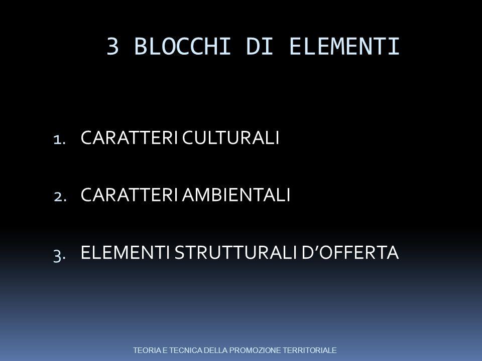 3 BLOCCHI DI ELEMENTI CARATTERI CULTURALI CARATTERI AMBIENTALI