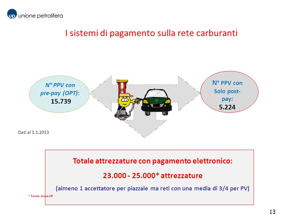 I sistemi di pagamento sulla rete carburanti