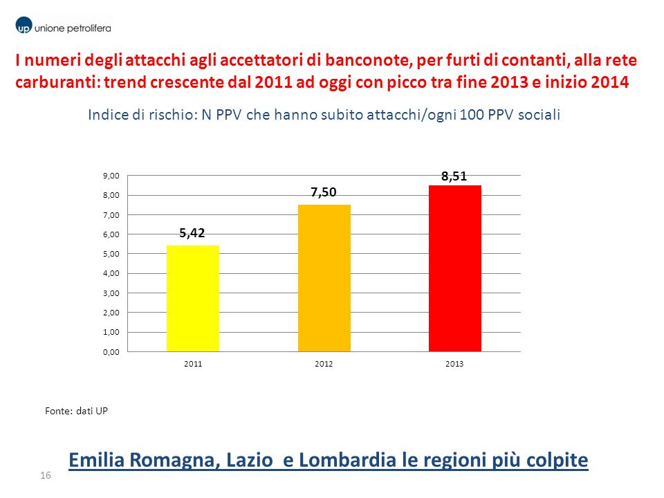Emilia Romagna, Lazio e Lombardia le regioni più colpite