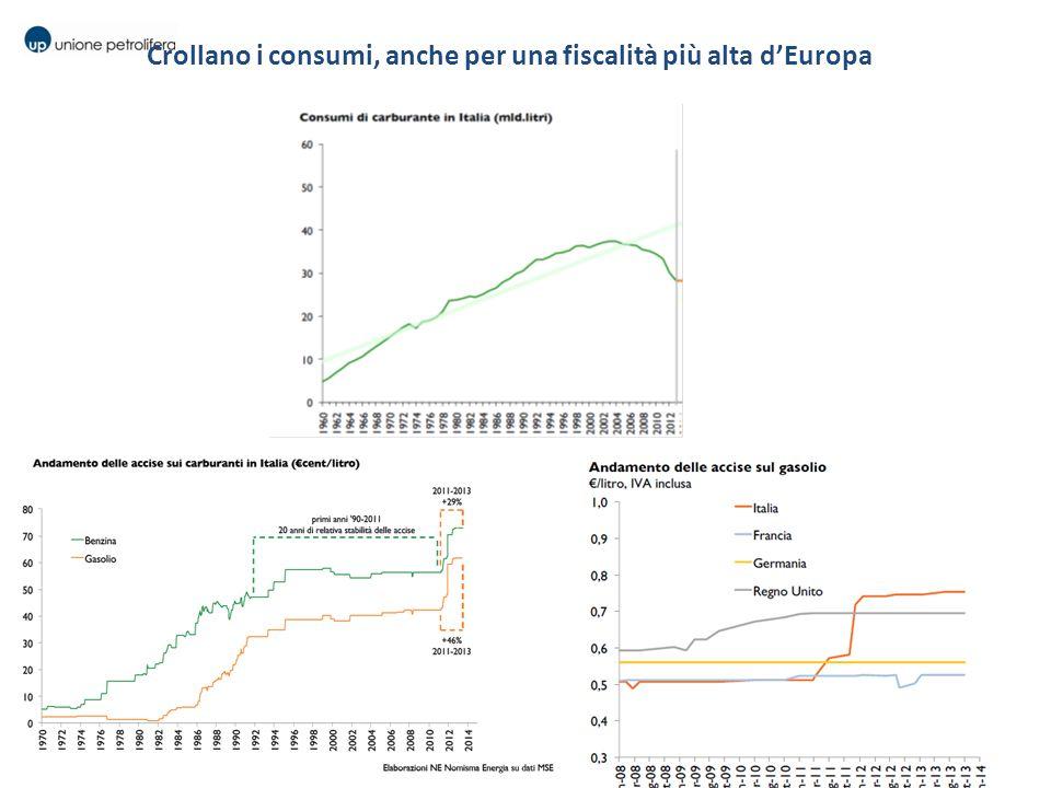 Crollano i consumi, anche per una fiscalità più alta d'Europa