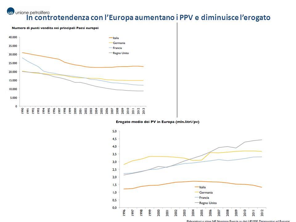 In controtendenza con l'Europa aumentano i PPV e diminuisce l'erogato