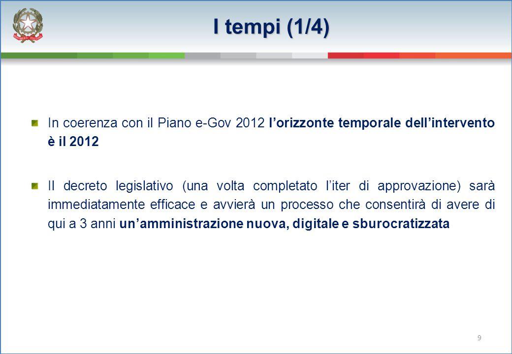 I tempi (1/4) In coerenza con il Piano e-Gov 2012 l'orizzonte temporale dell'intervento è il 2012.