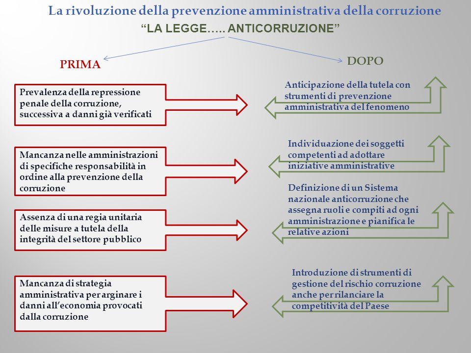 La rivoluzione della prevenzione amministrativa della corruzione