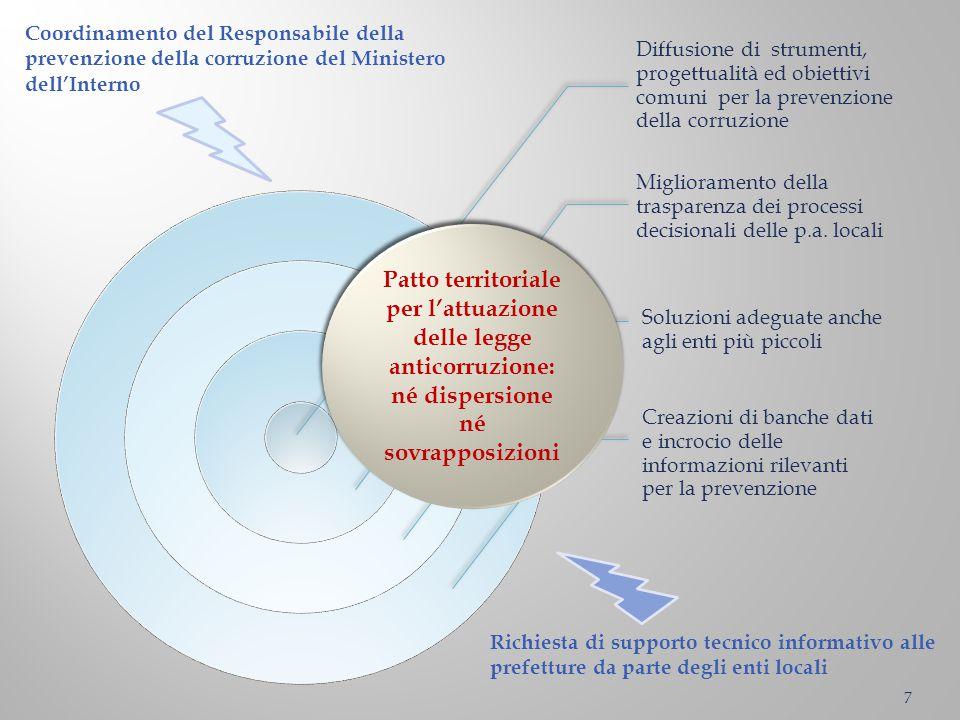 Patto territoriale per l'attuazione delle legge anticorruzione: