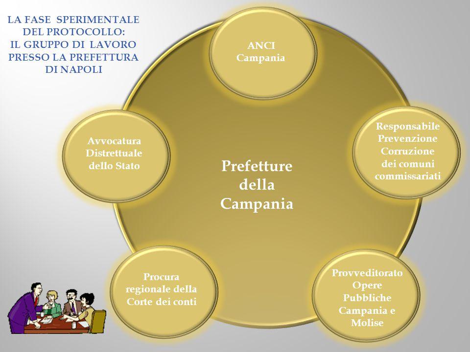 Prefetture della Campania