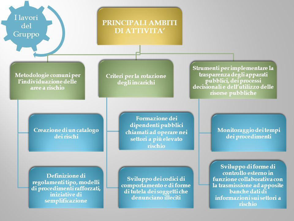 PRINCIPALI AMBITI DI ATTIVITA'
