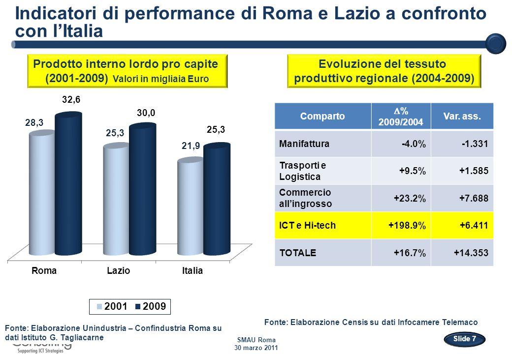 Il settore ICT a Roma e nel Lazio