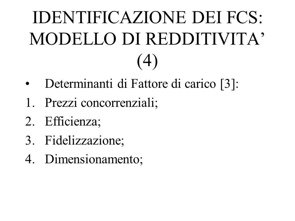 IDENTIFICAZIONE DEI FCS: MODELLO DI REDDITIVITA' (4)