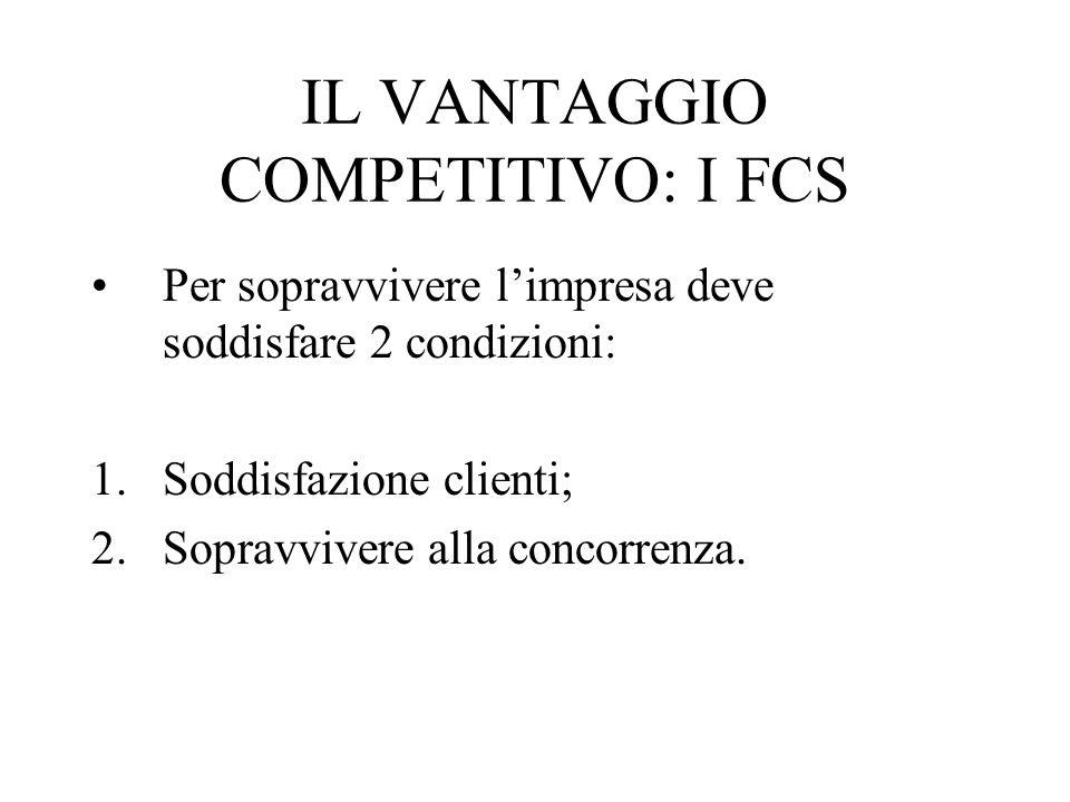 IL VANTAGGIO COMPETITIVO: I FCS