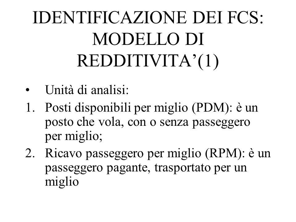 IDENTIFICAZIONE DEI FCS: MODELLO DI REDDITIVITA'(1)