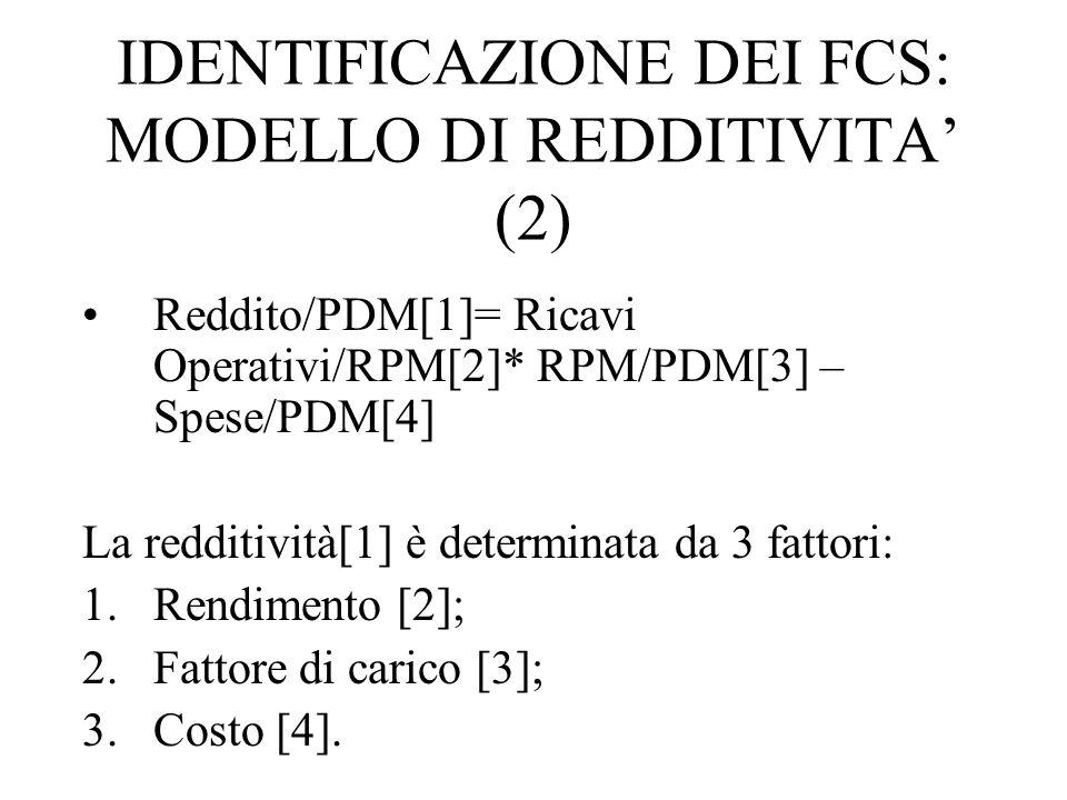 IDENTIFICAZIONE DEI FCS: MODELLO DI REDDITIVITA' (2)