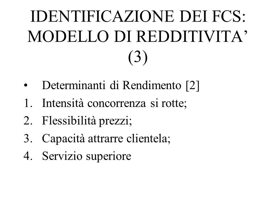 IDENTIFICAZIONE DEI FCS: MODELLO DI REDDITIVITA' (3)