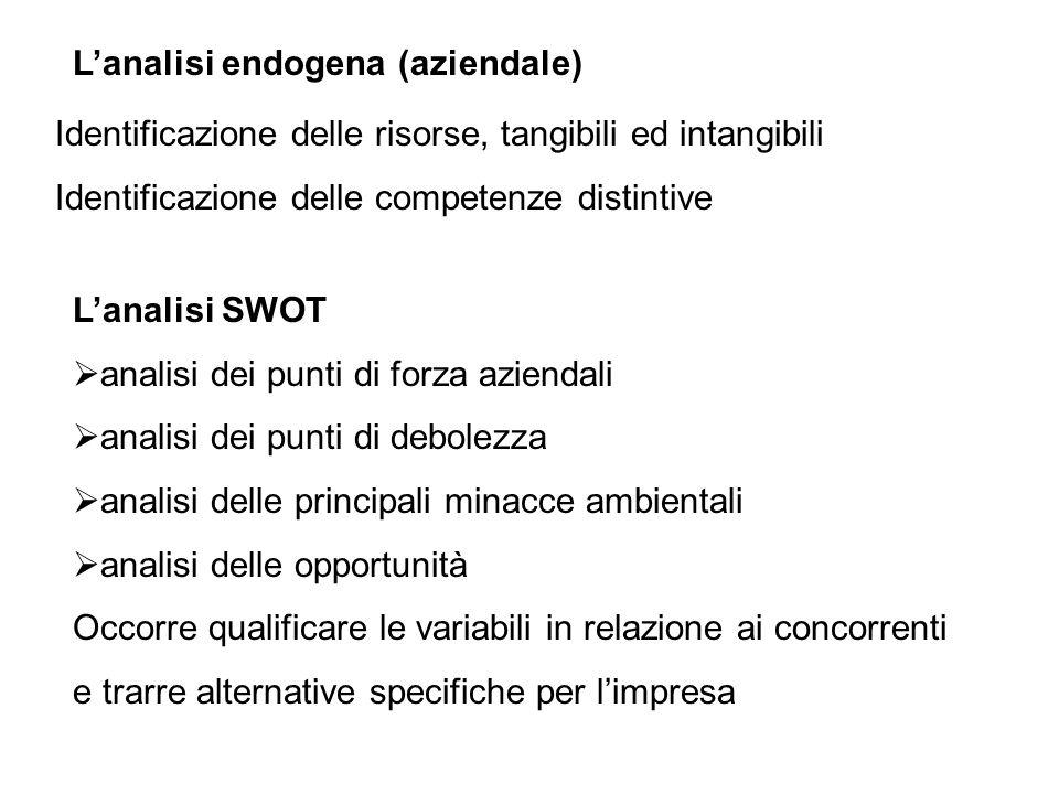 L'analisi endogena (aziendale)