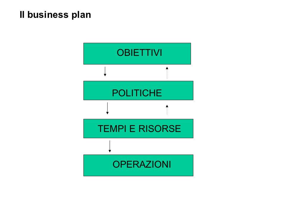 Il business plan OBIETTIVI POLITICHE TEMPI E RISORSE OPERAZIONI