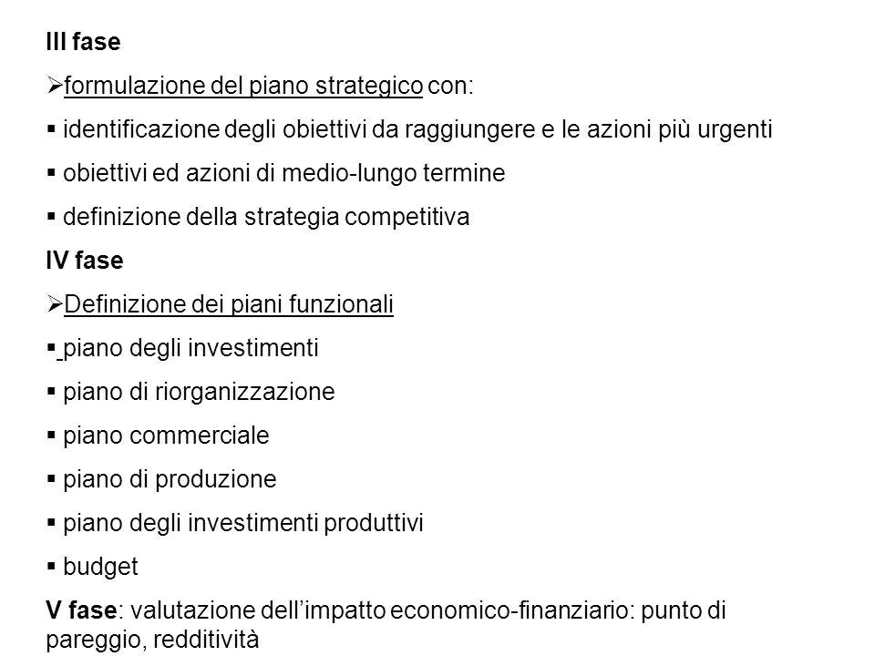 III fase formulazione del piano strategico con: identificazione degli obiettivi da raggiungere e le azioni più urgenti.
