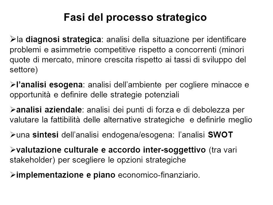 Fasi del processo strategico