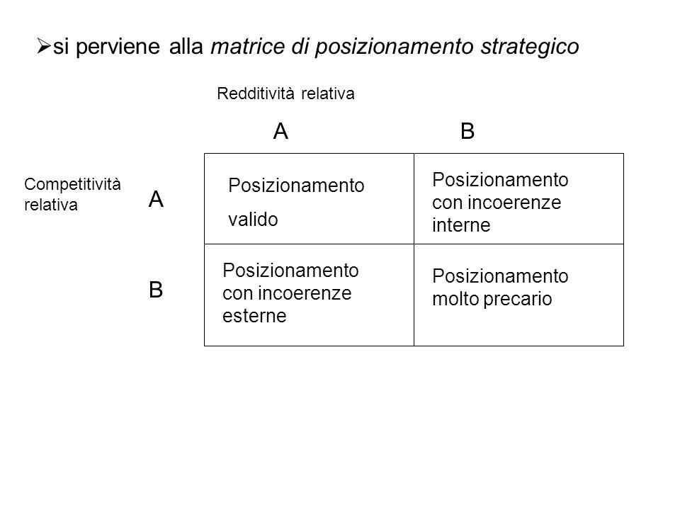 si perviene alla matrice di posizionamento strategico