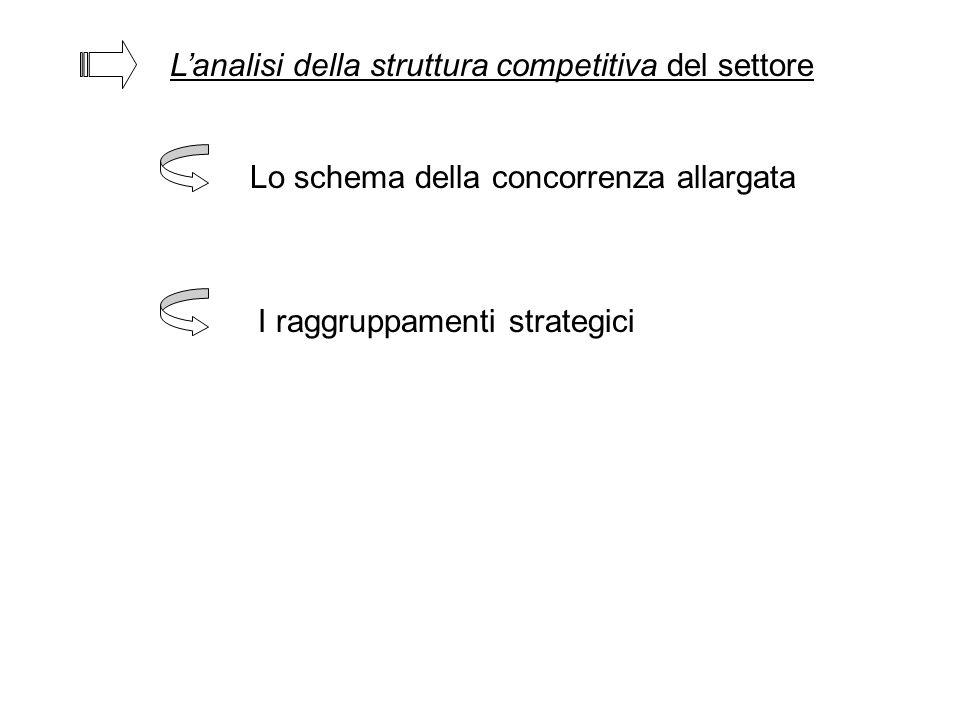 L'analisi della struttura competitiva del settore