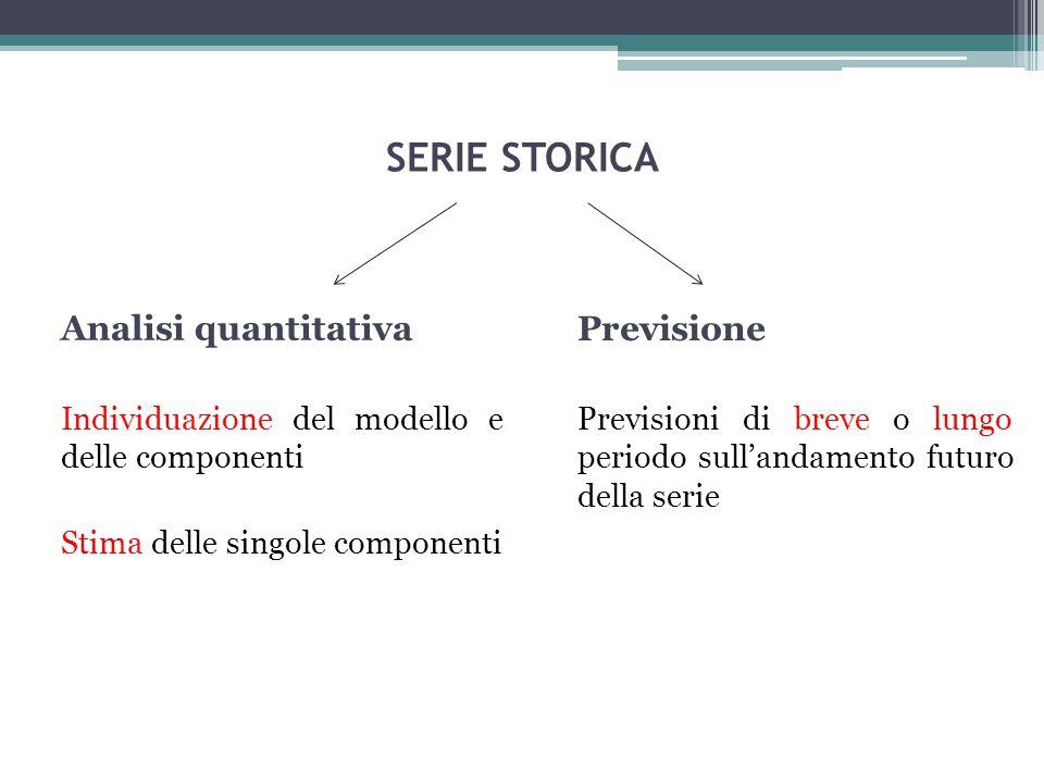 SERIE STORICA Analisi quantitativa Previsione