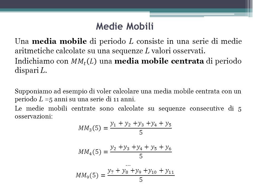 Medie Mobili Una media mobile di periodo L consiste in una serie di medie aritmetiche calcolate su una sequenze L valori osservati.
