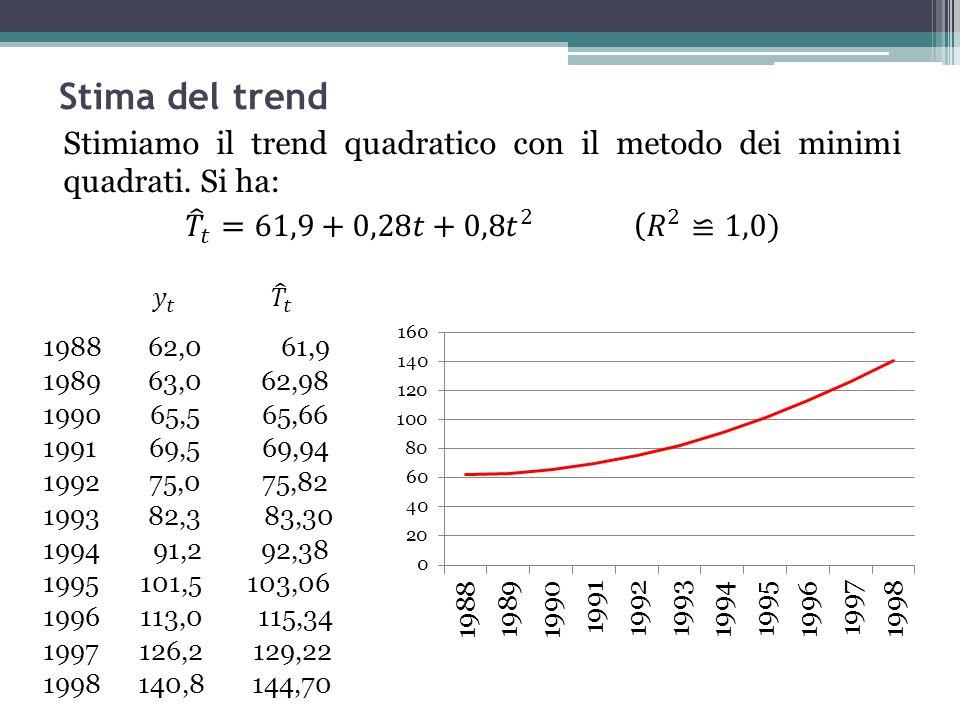 Stima del trend Stimiamo il trend quadratico con il metodo dei minimi quadrati. Si ha: 𝑇 𝑡 =61,9+0,28𝑡+0,8 𝑡 2 ( 𝑅 2 ≌1,0)