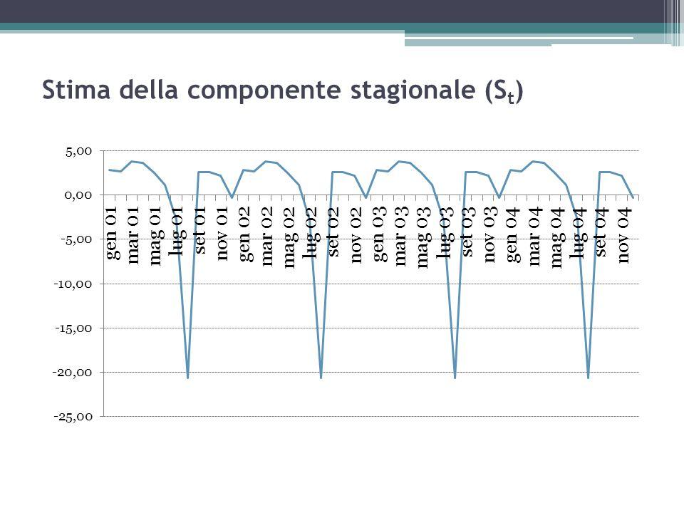 Stima della componente stagionale (St)