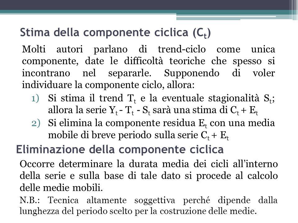 Stima della componente ciclica (Ct)
