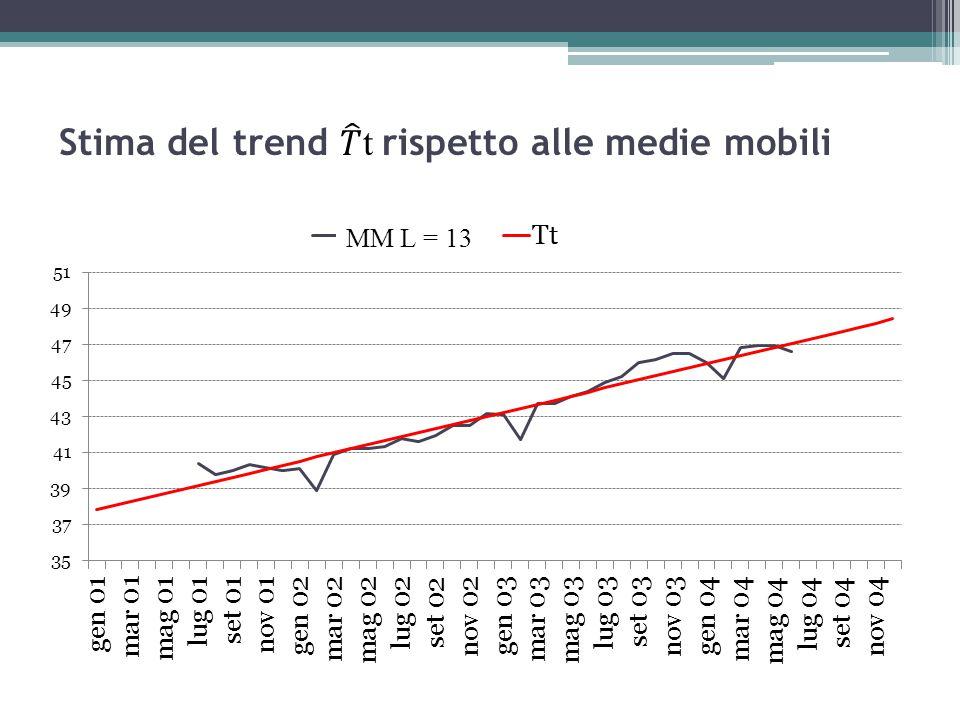 Stima del trend 𝑇 t rispetto alle medie mobili