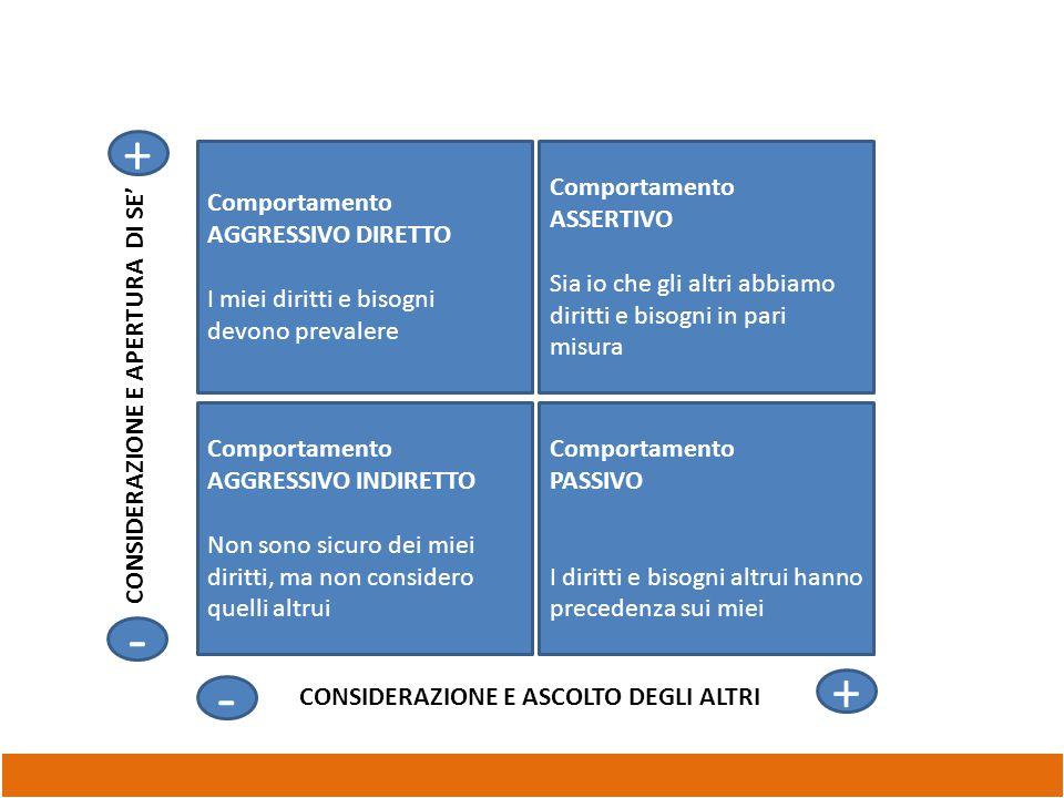 - - + + Comportamento AGGRESSIVO DIRETTO