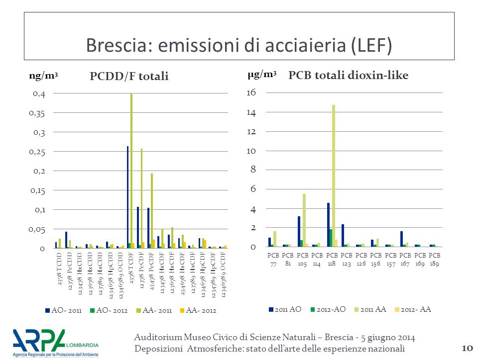 Brescia: emissioni di acciaieria (LEF)