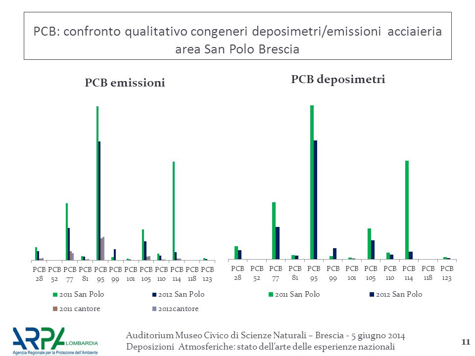 PCB: confronto qualitativo congeneri deposimetri/emissioni acciaieria area San Polo Brescia