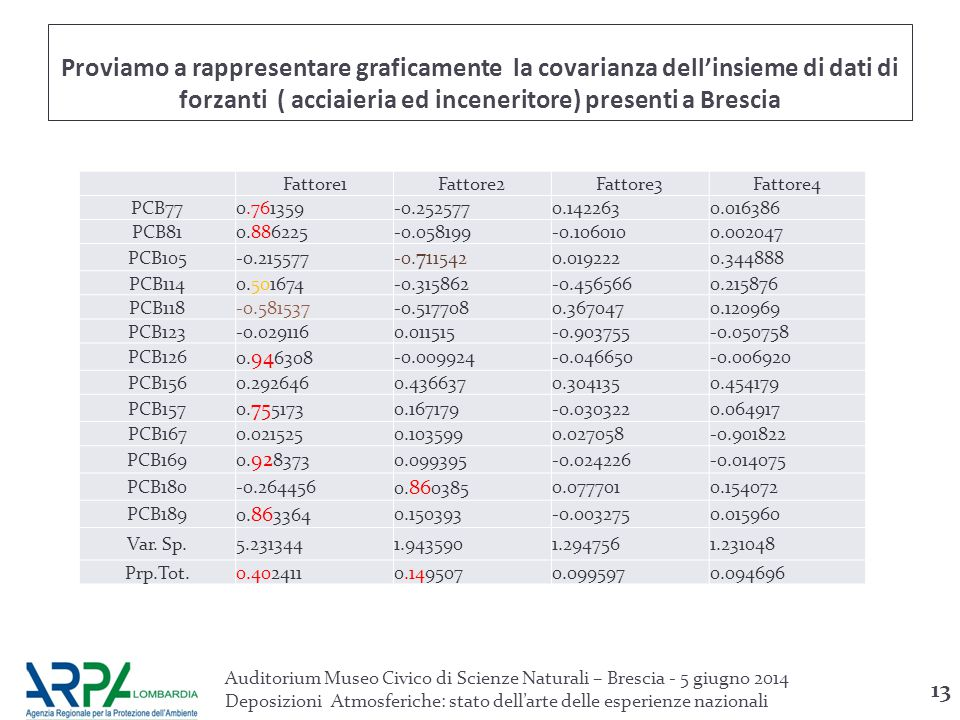Proviamo a rappresentare graficamente la covarianza dell'insieme di dati di forzanti ( acciaieria ed inceneritore) presenti a Brescia